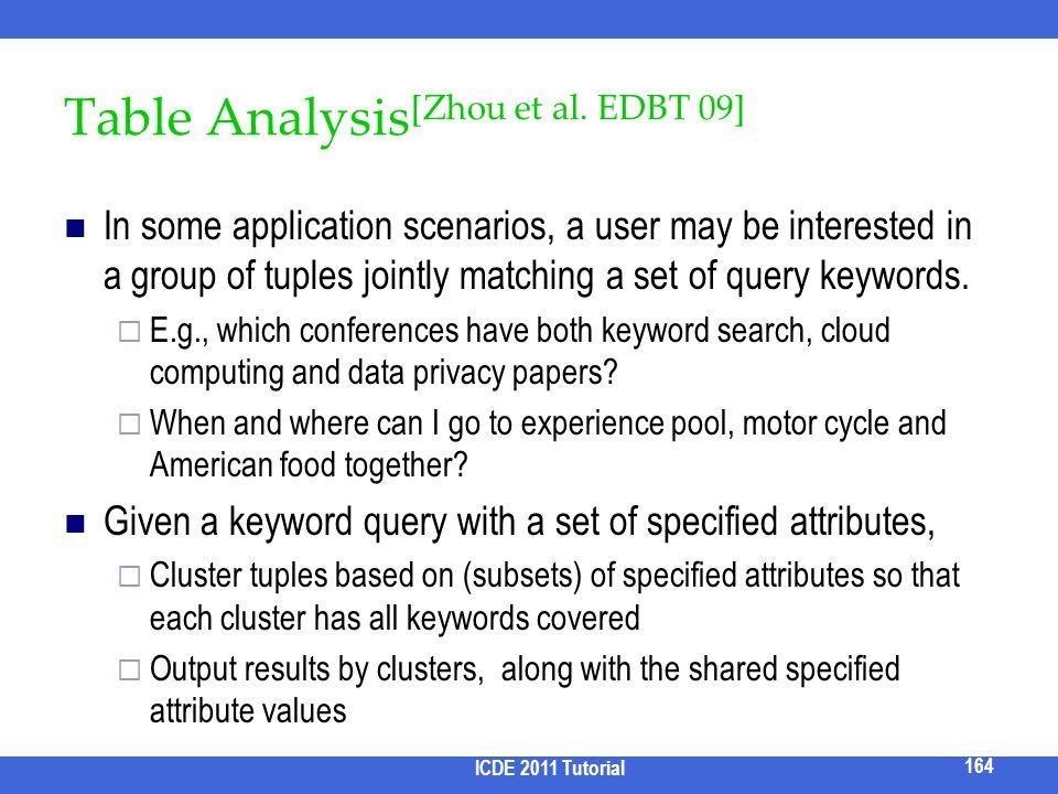 Table Analysis[Zhou et al. EDBT 09]